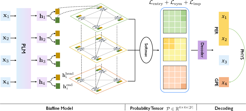 Figure 3 for UniRE: A Unified Label Space for Entity Relation Extraction