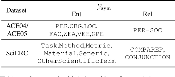 Figure 2 for UniRE: A Unified Label Space for Entity Relation Extraction
