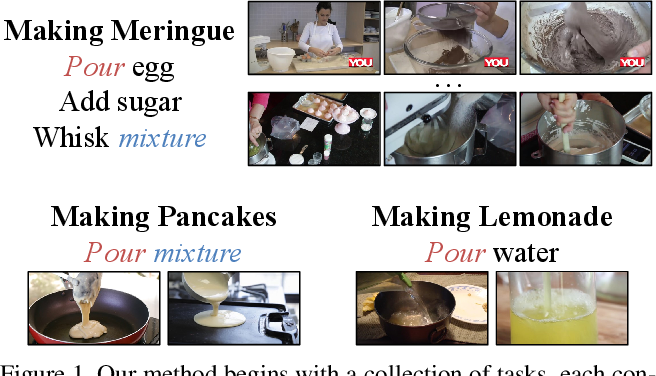 Figure 1 for Cross-task weakly supervised learning from instructional videos