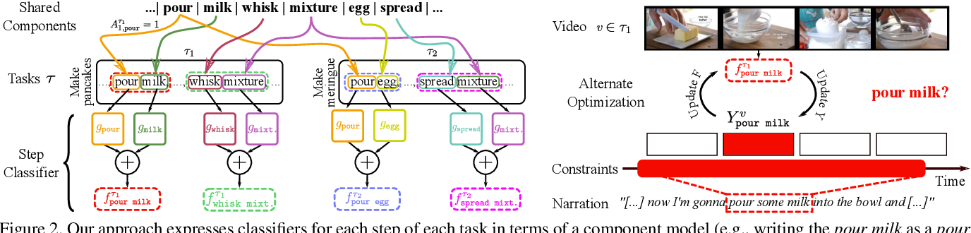 Figure 3 for Cross-task weakly supervised learning from instructional videos