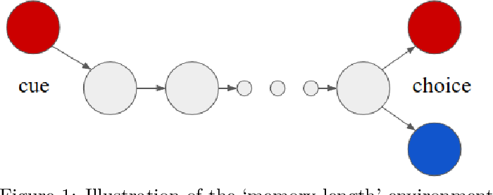 Figure 1 for Behaviour Suite for Reinforcement Learning