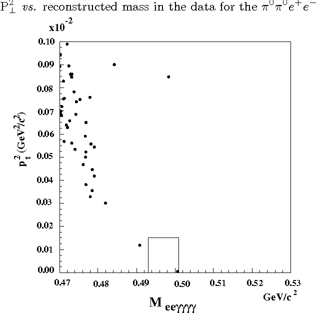 Figure 1 shows the distribution of reconstructed momentum transverse to the K0L flight direction squared (P2⊥) versus the reconstructed mass in the data. There is one event in the signal region, and our preliminary 90% C.L. limit, based on the 1997 data, is