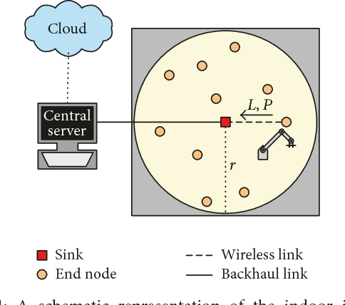 PDF] On the Use of LoRaWAN for Indoor Industrial IoT Applications