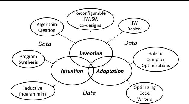 Figure 1 for The Three Pillars of Machine Programming