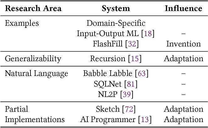 Figure 2 for The Three Pillars of Machine Programming