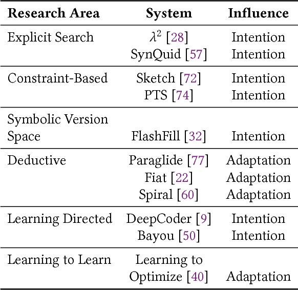 Figure 3 for The Three Pillars of Machine Programming