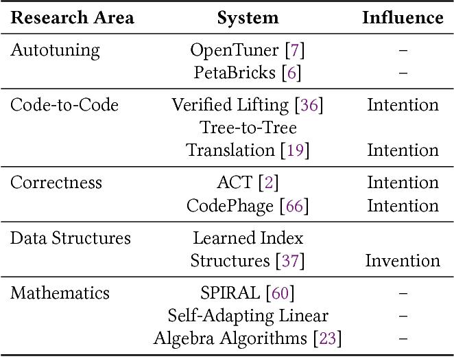 Figure 4 for The Three Pillars of Machine Programming