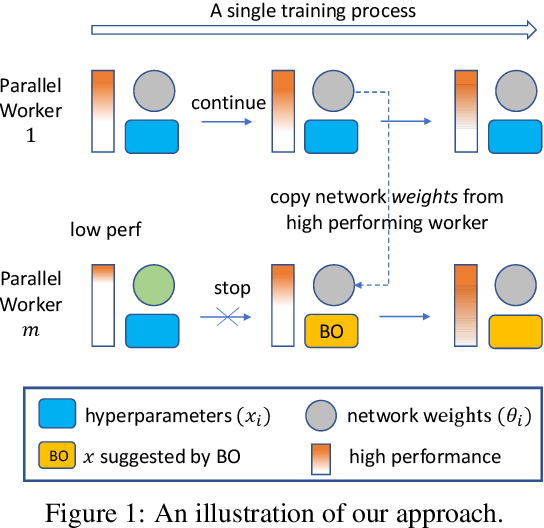 Figure 1 for One-Shot Bayes Opt with Probabilistic Population Based Training