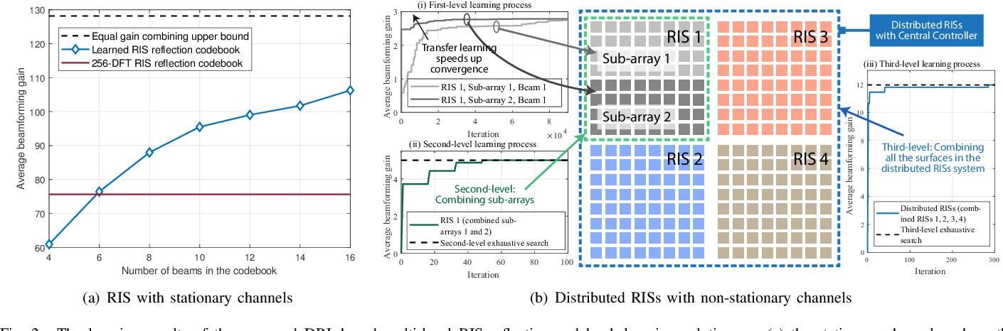 Figure 2 for Learning Reflection Beamforming Codebooks for Arbitrary RIS and Non-Stationary Channels