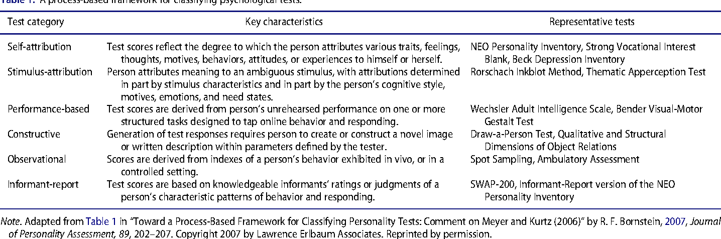 Table 1 from Evidence-Based Psychological Assessment
