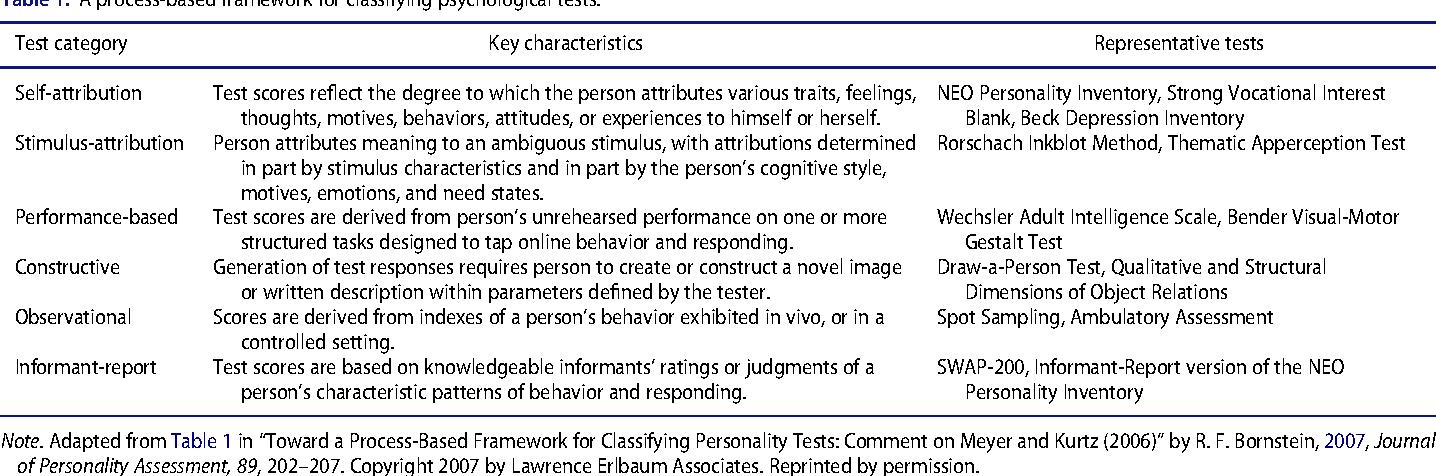 Table 1 from Evidence-Based Psychological Assessment  - Semantic Scholar