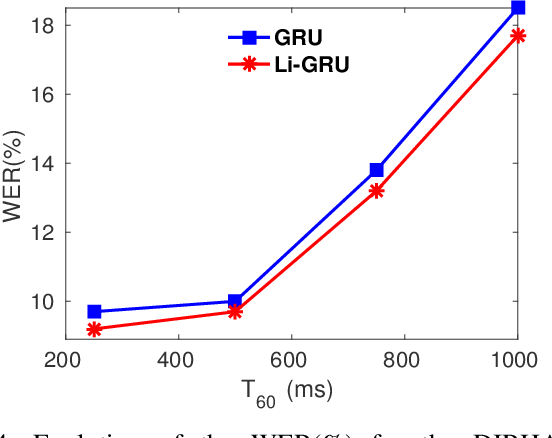 Figure 4 for Light Gated Recurrent Units for Speech Recognition