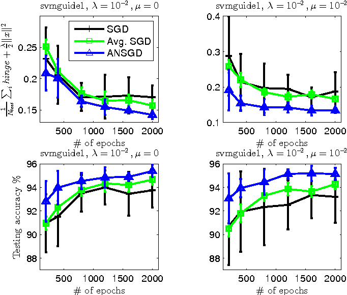 Figure 3 for Stochastic Smoothing for Nonsmooth Minimizations: Accelerating SGD by Exploiting Structure