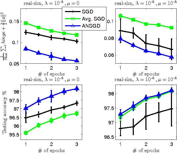 Figure 4 for Stochastic Smoothing for Nonsmooth Minimizations: Accelerating SGD by Exploiting Structure