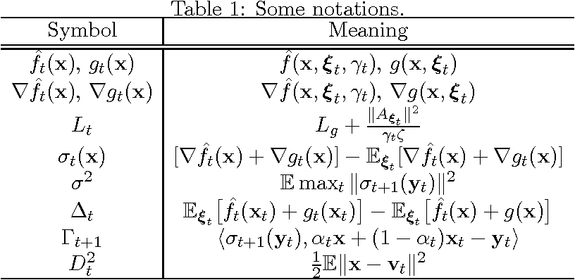Figure 1 for Stochastic Smoothing for Nonsmooth Minimizations: Accelerating SGD by Exploiting Structure