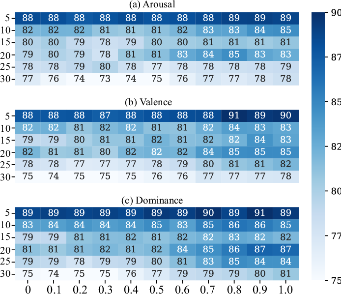 Figure 3 for Multimodal Emotion Recognition Using Deep Canonical Correlation Analysis