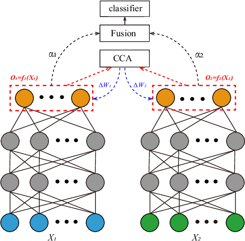 Figure 1 for Multimodal Emotion Recognition Using Deep Canonical Correlation Analysis