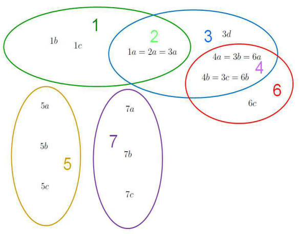 Figure 1 for A Further Generalization of the Finite-Population Geiringer-like Theorem for POMDPs to Allow Recombination Over Arbitrary Set Covers