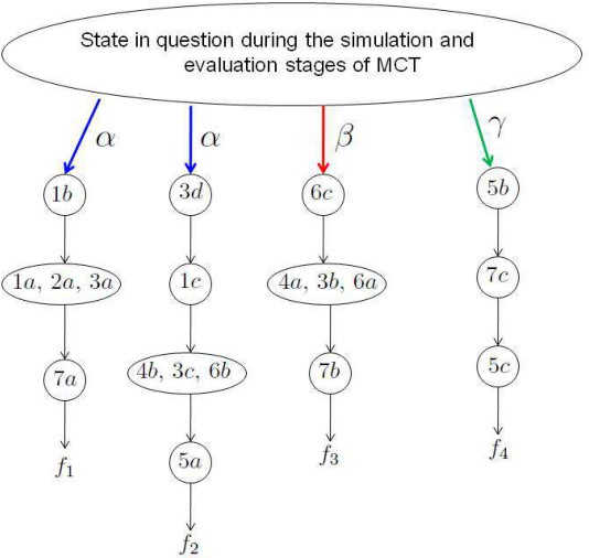 Figure 2 for A Further Generalization of the Finite-Population Geiringer-like Theorem for POMDPs to Allow Recombination Over Arbitrary Set Covers