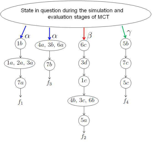 Figure 3 for A Further Generalization of the Finite-Population Geiringer-like Theorem for POMDPs to Allow Recombination Over Arbitrary Set Covers