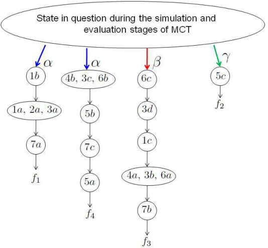 Figure 4 for A Further Generalization of the Finite-Population Geiringer-like Theorem for POMDPs to Allow Recombination Over Arbitrary Set Covers
