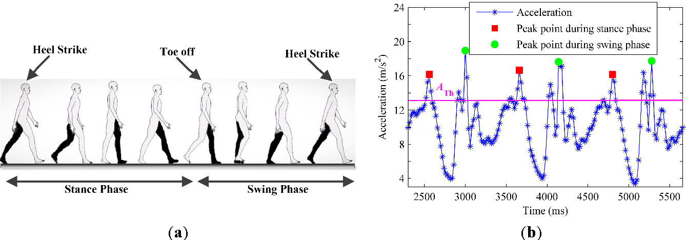 Figure 11 from Heading Estimation for Indoor Pedestrian