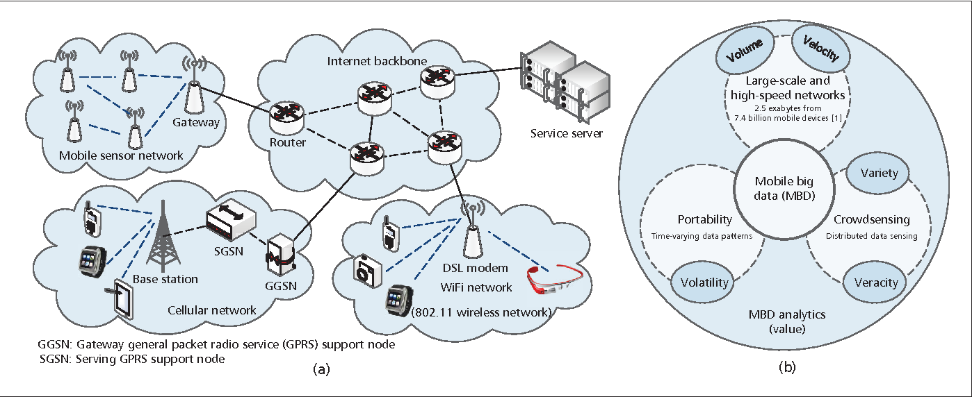 Figure 1 From Mobile Big Data Analytics Using Deep Learning And Typical Wireless Network Diagram Illustration Of The Mbd Era A Architecture Modern