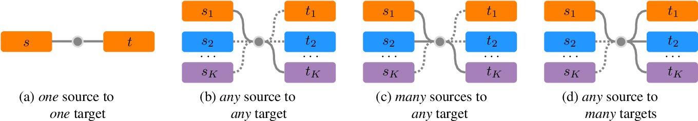 Figure 3 for Open Cross-Domain Visual Search