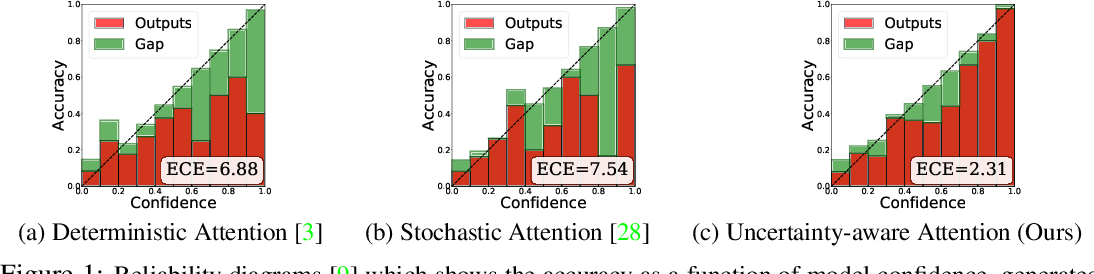 Figure 1 for Uncertainty-Aware Attention for Reliable Interpretation and Prediction