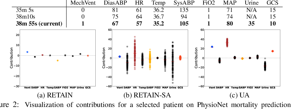 Figure 3 for Uncertainty-Aware Attention for Reliable Interpretation and Prediction