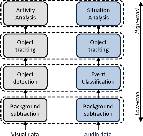 Figure 1 for Audio Surveillance: a Systematic Review