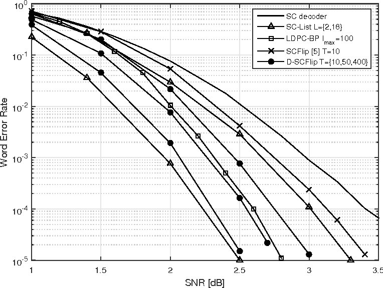 Figure 6 From Dynamic Scflip Decoding Of Polar Codes