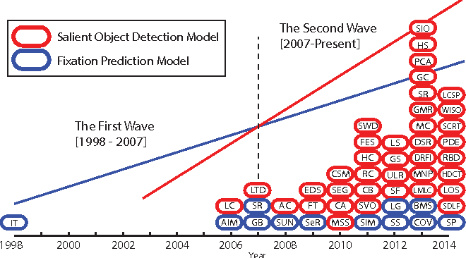 Figure 1 for Salient Object Detection: A Survey