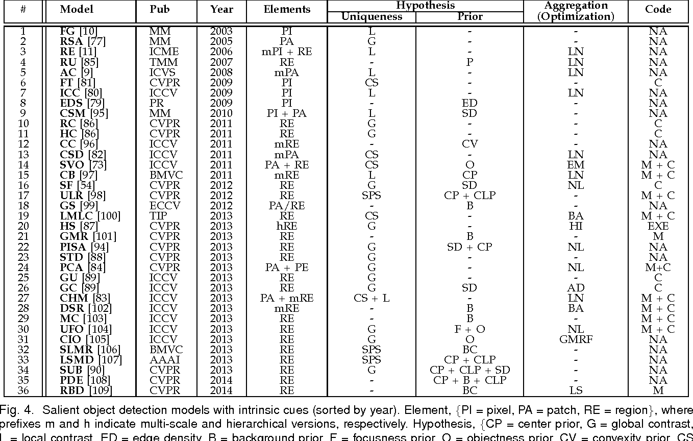 Figure 4 for Salient Object Detection: A Survey