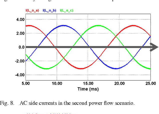 Fig. 8. AC side currents in the second power flow scenario.