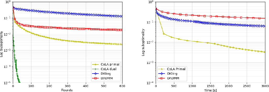 Figure 3 for COLA: Decentralized Linear Learning