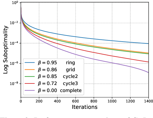 Figure 4 for COLA: Decentralized Linear Learning