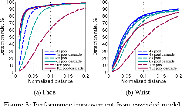 Figure 3 for Efficient Object Localization Using Convolutional Networks