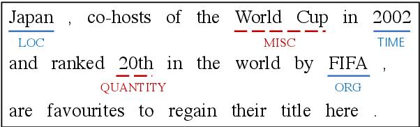 Figure 1 for Rethinking Negative Sampling for Unlabeled Entity Problem in Named Entity Recognition