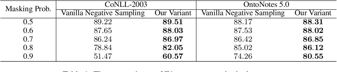 Figure 2 for Rethinking Negative Sampling for Unlabeled Entity Problem in Named Entity Recognition
