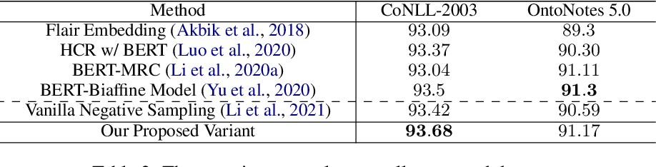 Figure 4 for Rethinking Negative Sampling for Unlabeled Entity Problem in Named Entity Recognition