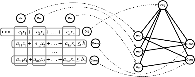 Figure 1 for Optimal Solution Predictions for Mixed Integer Programs