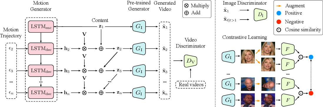 Figure 1 for A Good Image Generator Is What You Need for High-Resolution Video Synthesis