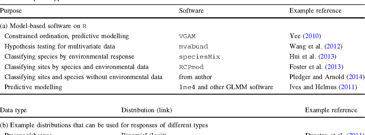 Table 1 Examples of (a) Model-based software packages on R that can handle multivariate data (b) Common distributions for different response types