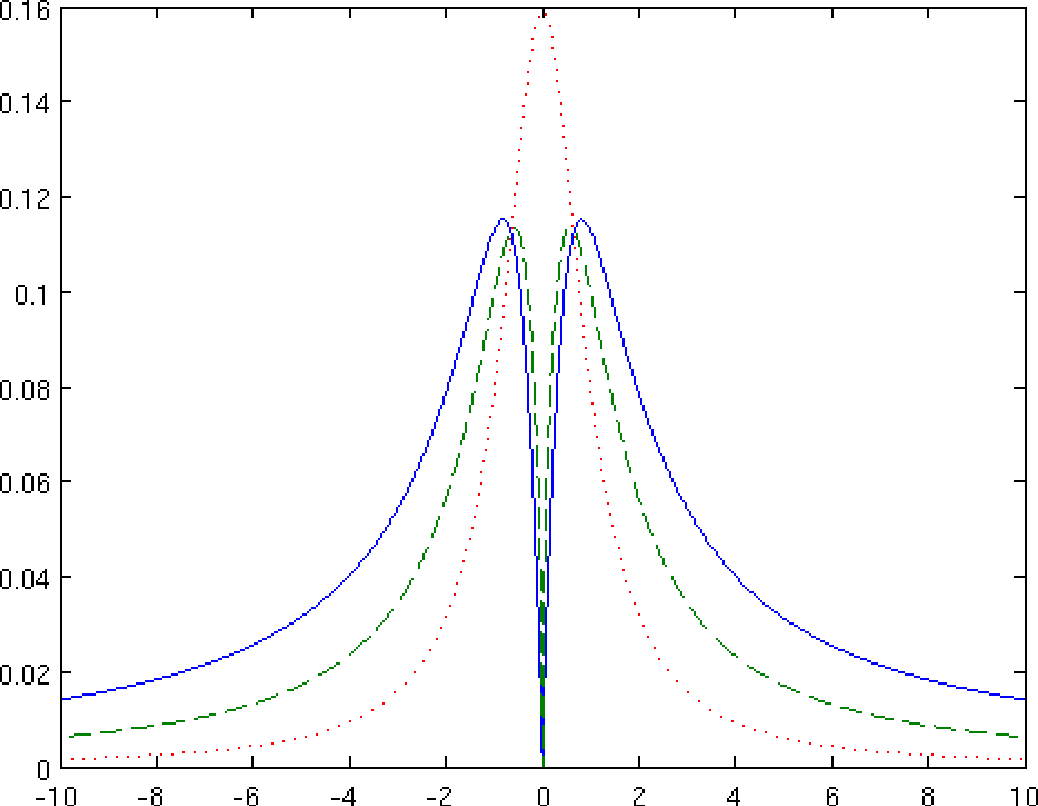Motion of inertial particles in Gaussian fields driven by an