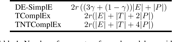 Figure 1 for Tensor Decompositions for temporal knowledge base completion