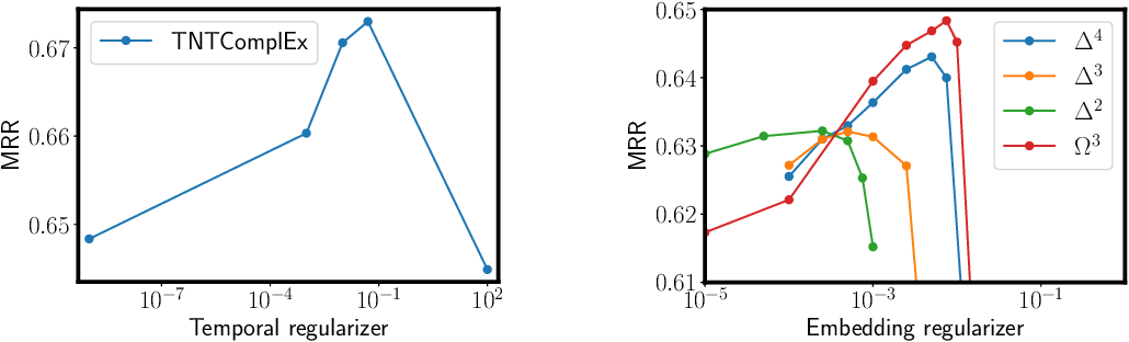 Figure 2 for Tensor Decompositions for temporal knowledge base completion