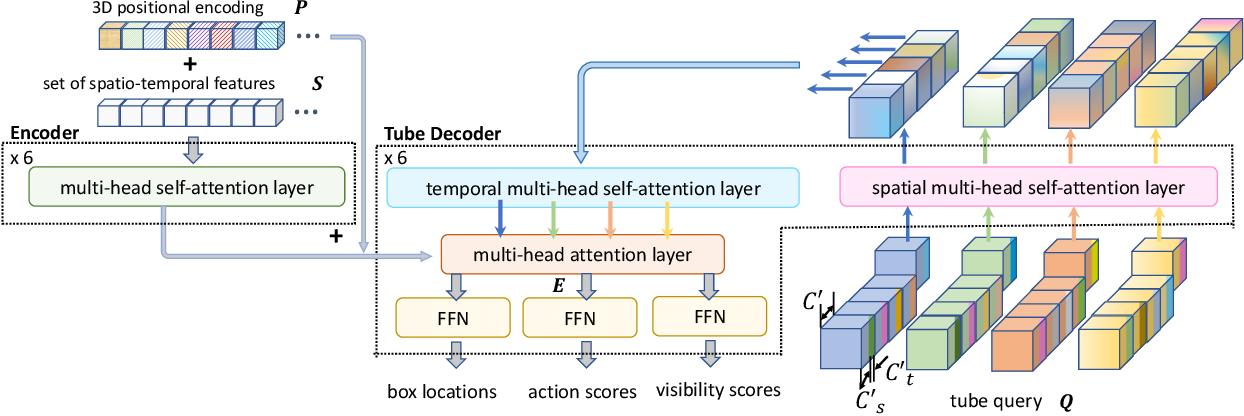 Figure 3 for TubeR: Tube-Transformer for Action Detection