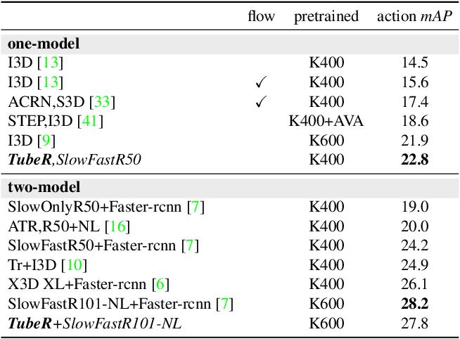 Figure 4 for TubeR: Tube-Transformer for Action Detection