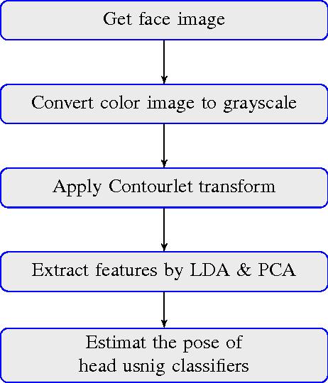 Figure 2 for Robust Head Pose Estimation Using Contourlet Transform